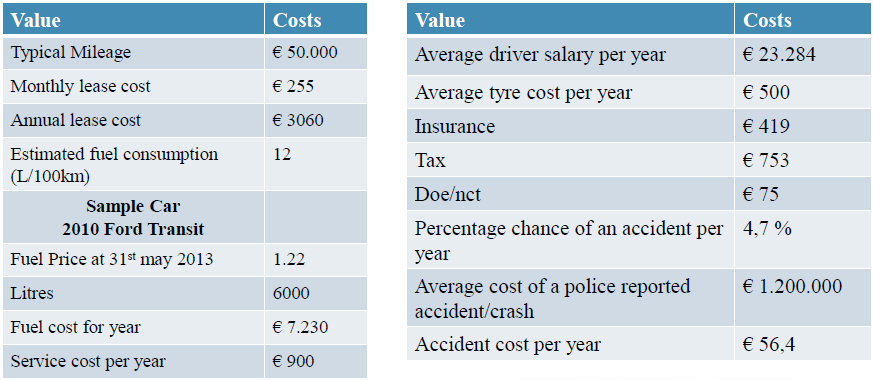 the true costs of owning a goods van