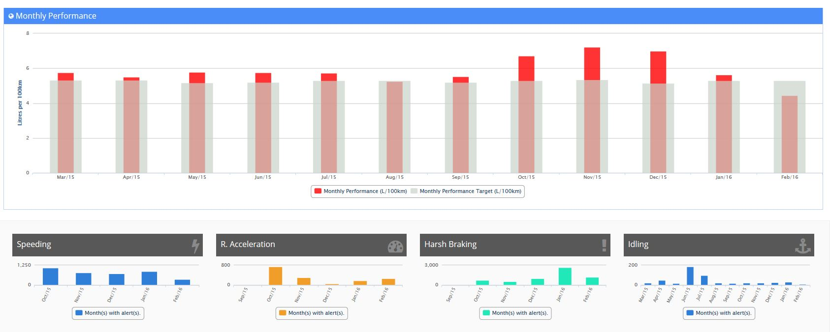 Full suite of reports to reach safety, compliance and savings