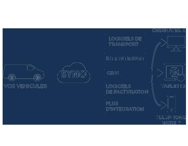 SynX interface de programmation
