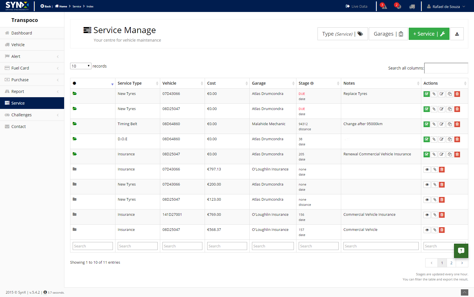 Service Index